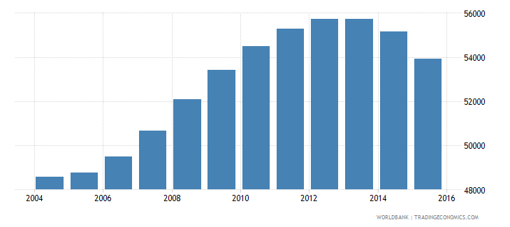 guyana population ages 10 16 male wb data