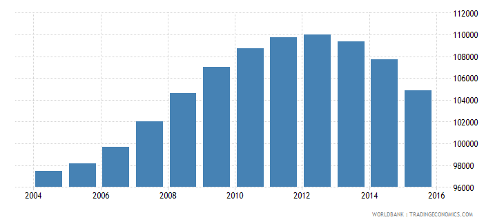 guyana population ages 10 16 total wb data
