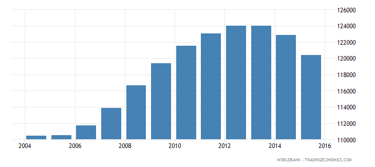 guyana population ages 10 17 total wb data