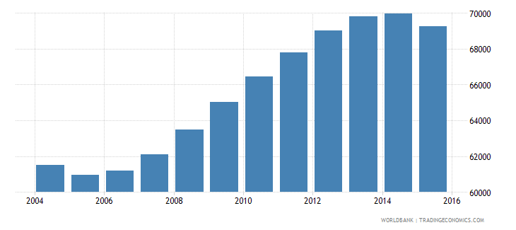 guyana population ages 10 18 male wb data