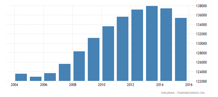 guyana population ages 10 18 total wb data