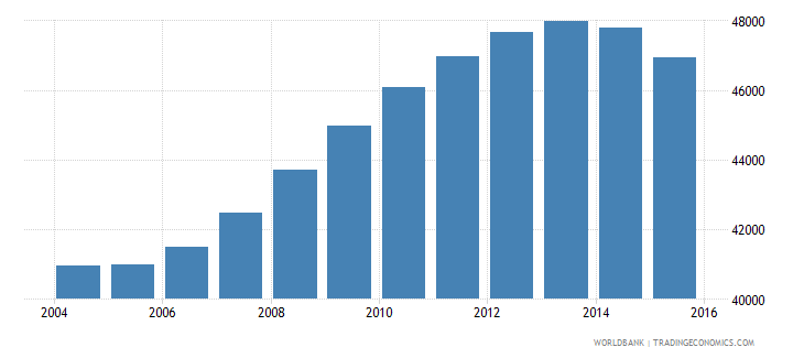 guyana population ages 11 16 male wb data