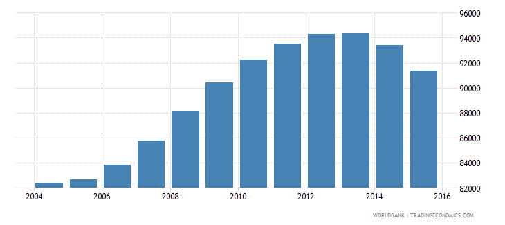 guyana population ages 11 16 total wb data