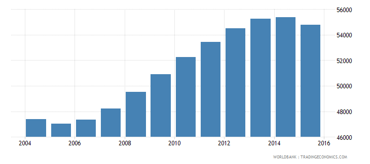 guyana population ages 11 17 male wb data