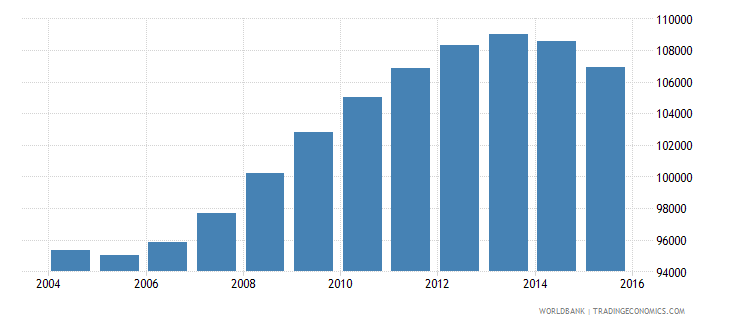guyana population ages 11 17 total wb data