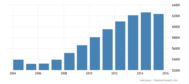 guyana population ages 11 18 male wb data