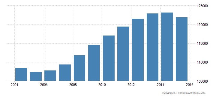 guyana population ages 11 18 total wb data