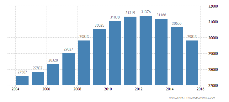 guyana population ages 12 15 female wb data
