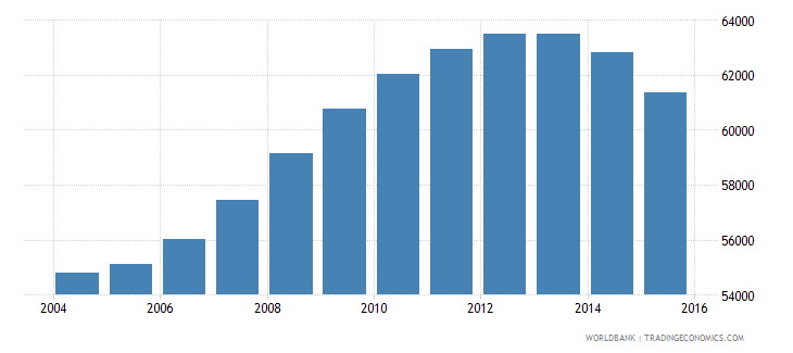 guyana population ages 12 15 total wb data
