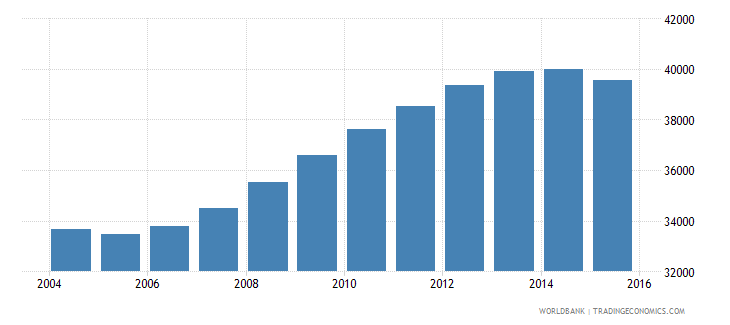 guyana population ages 12 16 male wb data
