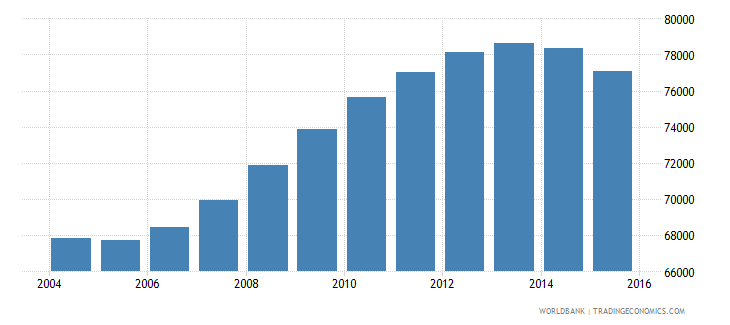 guyana population ages 12 16 total wb data