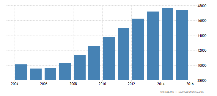 guyana population ages 12 17 male wb data
