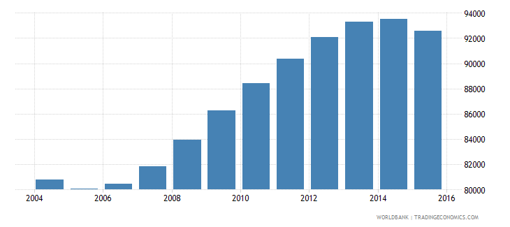 guyana population ages 12 17 total wb data