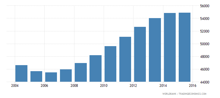 guyana population ages 12 18 male wb data