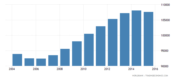 guyana population ages 12 18 total wb data