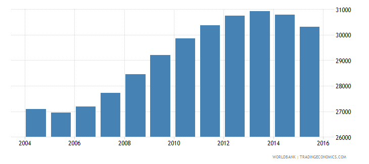 guyana population ages 13 16 female wb data