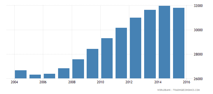 guyana population ages 13 16 male wb data