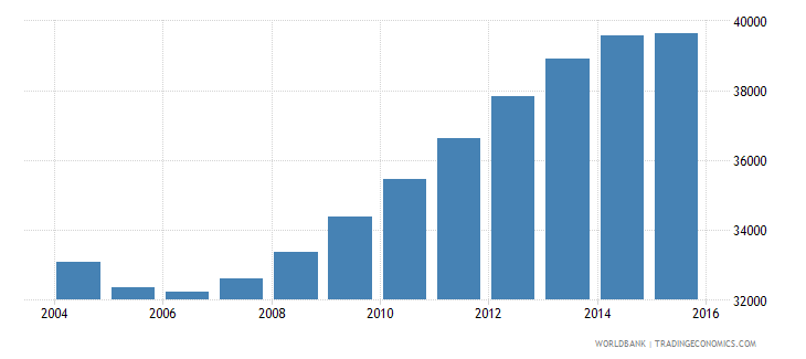 guyana population ages 13 17 male wb data