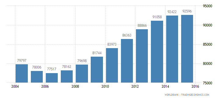 guyana population ages 13 18 total wb data