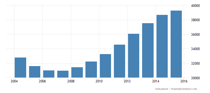 guyana population ages 14 18 male wb data
