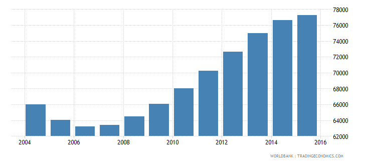 guyana population ages 14 18 total wb data