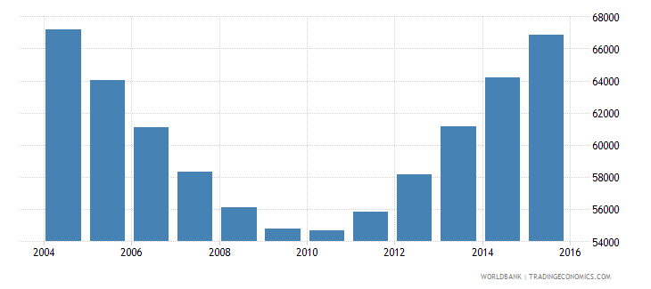 guyana population ages 15 24 male wb data