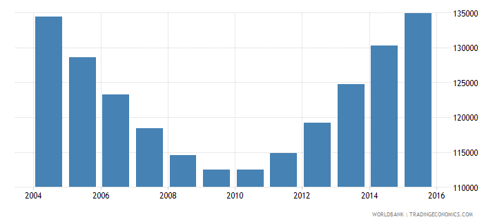guyana population ages 15 24 total wb data