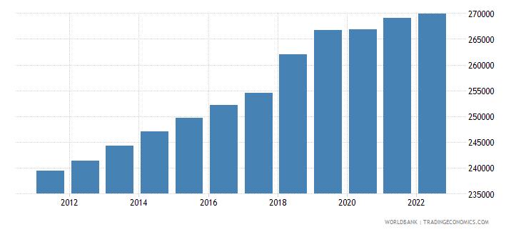 guyana population ages 15 64 female wb data