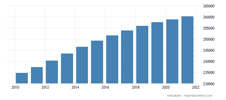 guyana population ages 15 64 male wb data