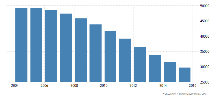 guyana population ages 3 5 total wb data