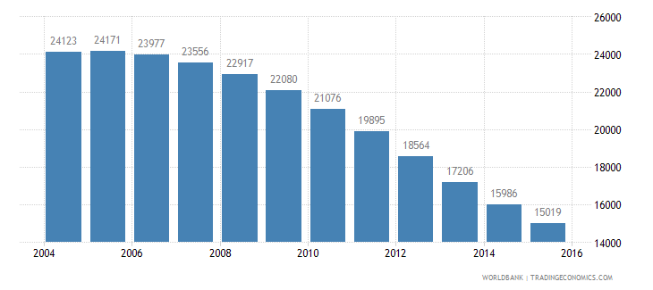 guyana population ages 4 6 female wb data