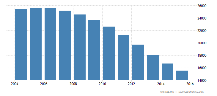 guyana population ages 4 6 male wb data