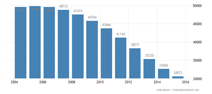 guyana population ages 4 6 total wb data