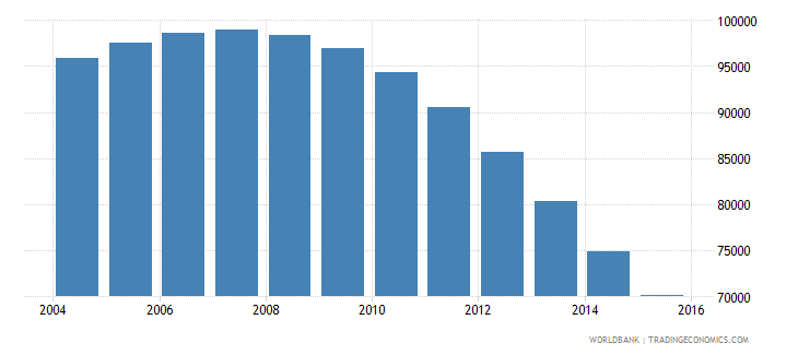 guyana population ages 5 10 total wb data