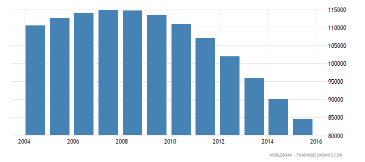 guyana population ages 5 11 total wb data