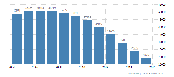 guyana population ages 5 9 female wb data