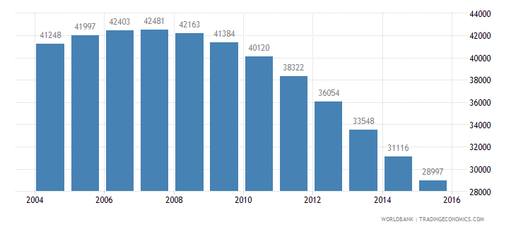 guyana population ages 5 9 male wb data