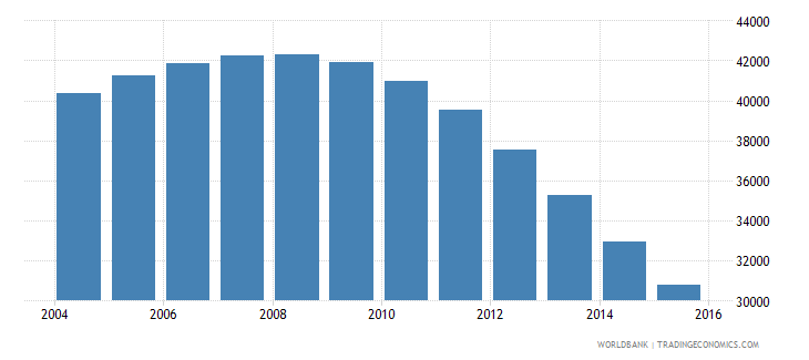 guyana population ages 6 10 male wb data