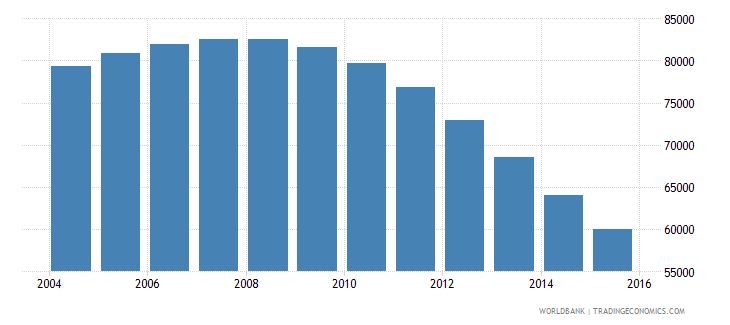 guyana population ages 6 10 total wb data
