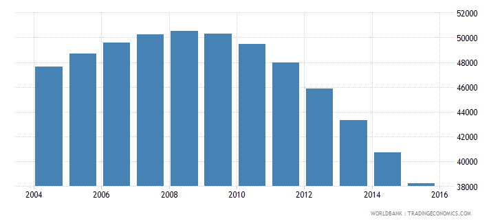 guyana population ages 6 11 male wb data