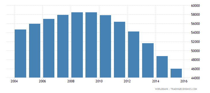 guyana population ages 6 12 male wb data