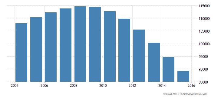 guyana population ages 6 12 total wb data