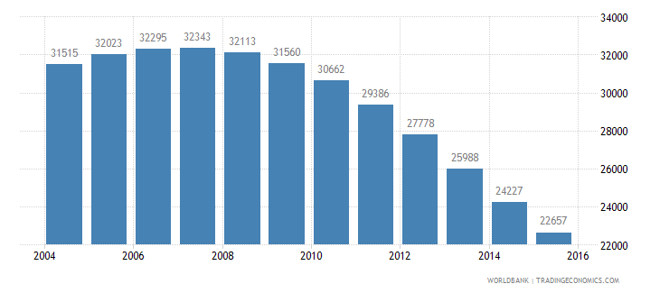guyana population ages 6 9 female wb data