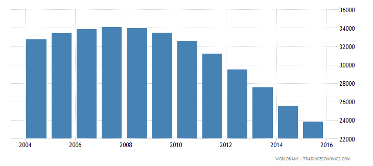 guyana population ages 6 9 male wb data