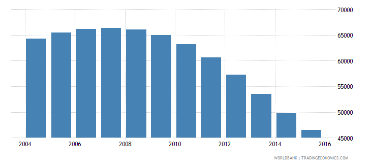 guyana population ages 6 9 total wb data