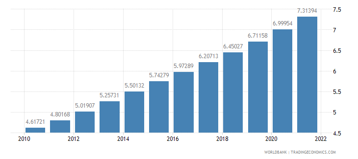 guyana population ages 65 and above percent of total wb data