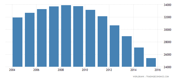 guyana population ages 7 10 male wb data