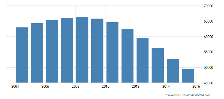 guyana population ages 7 10 total wb data