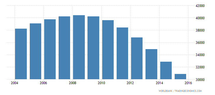 guyana population ages 7 11 female wb data