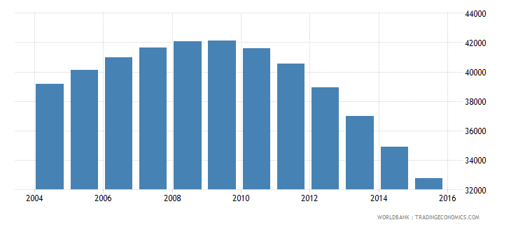 guyana population ages 7 11 male wb data